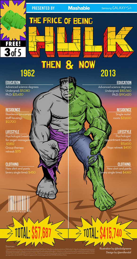 The Price of Being Superheroes - Hulk, Infographic - Emil Lendof, Bob Al-Greene, Nina Frazier