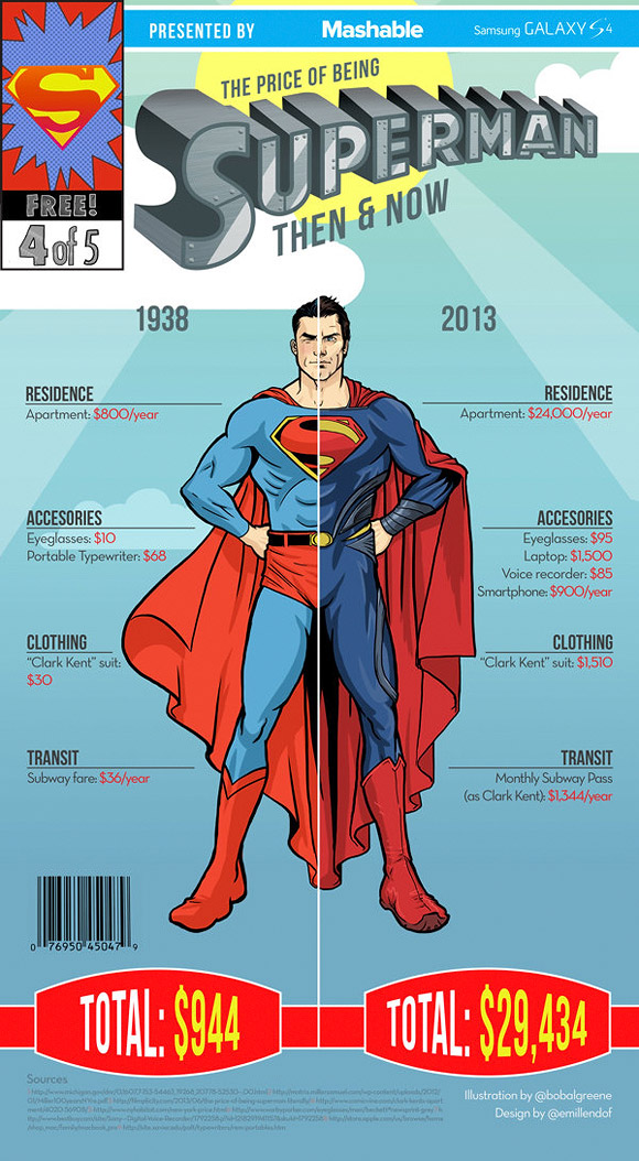 The Price of Being Superheroes - Superman, Infographic - Emil Lendof, Bob Al-Greene, Nina Frazier