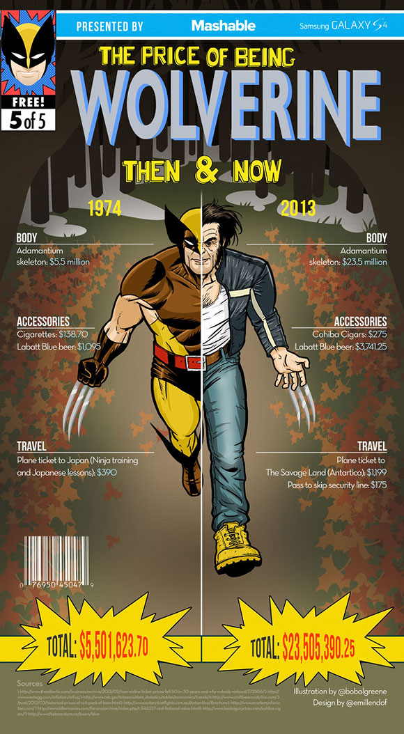 The Price of Being Superheroes - Wolverine, Infographic - Emil Lendof, Bob Al-Greene, Nina Frazier